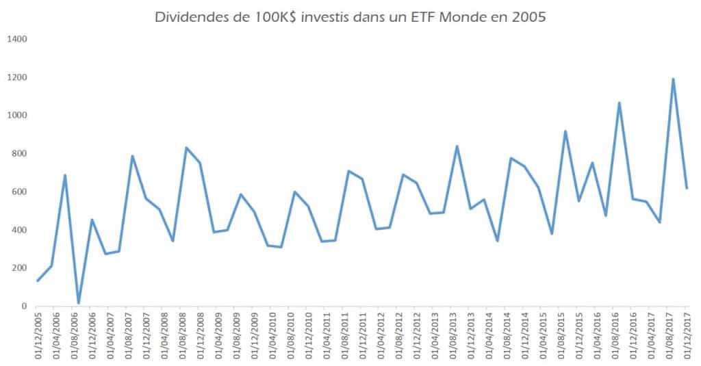 ETF Monde : dividendes