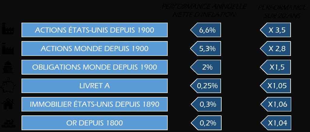 Performance des classes d'actifs depuis 1970