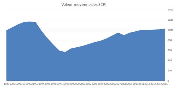 immobilier_scpi