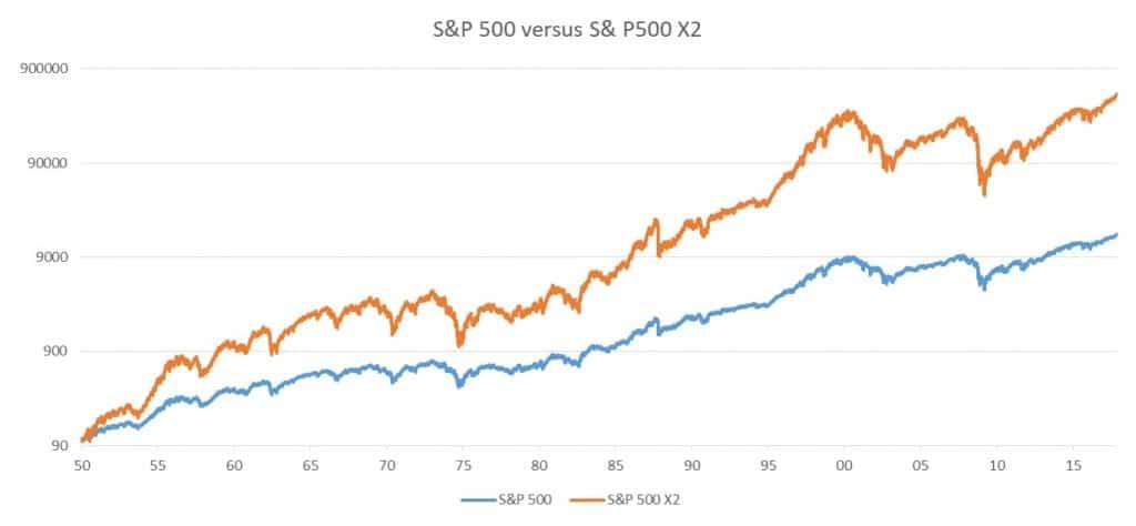 S&P 500 à effet de levier