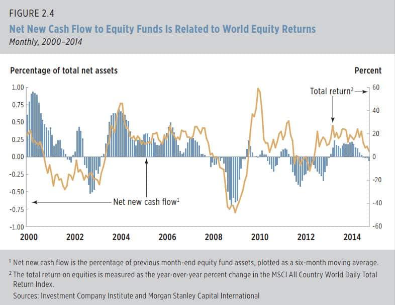 Flux fonds