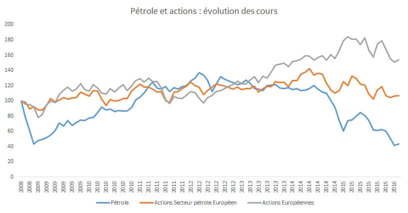 petrole_cours