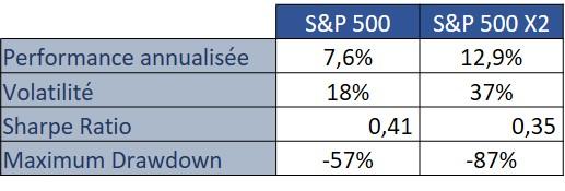 S&P 500 avec effet de levier et risques associés