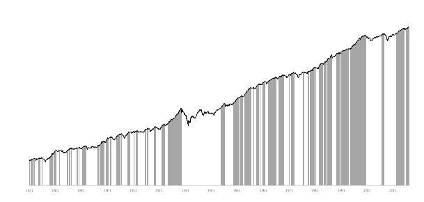 Plus hautes de la bourse américaine