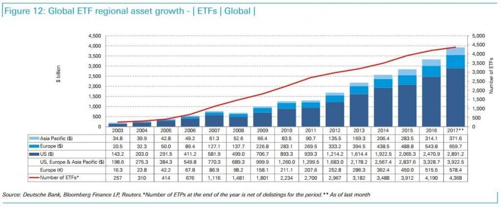 ETF : encours