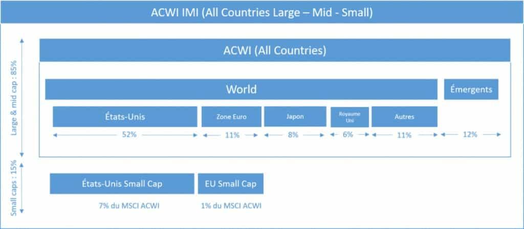 La répartition des indices MSCI