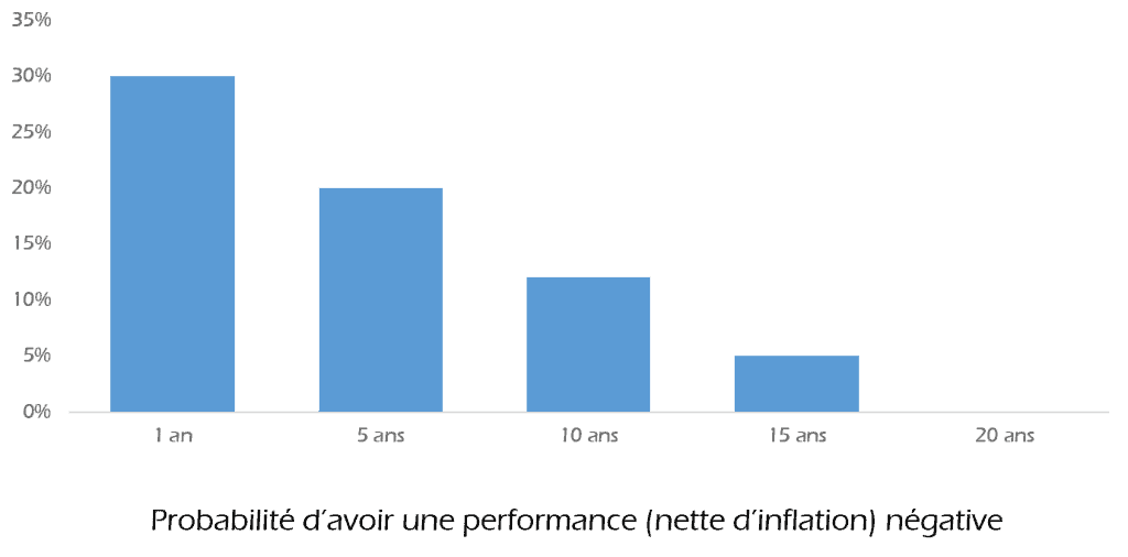 Bourse : probabilité d'avoir une performance négative