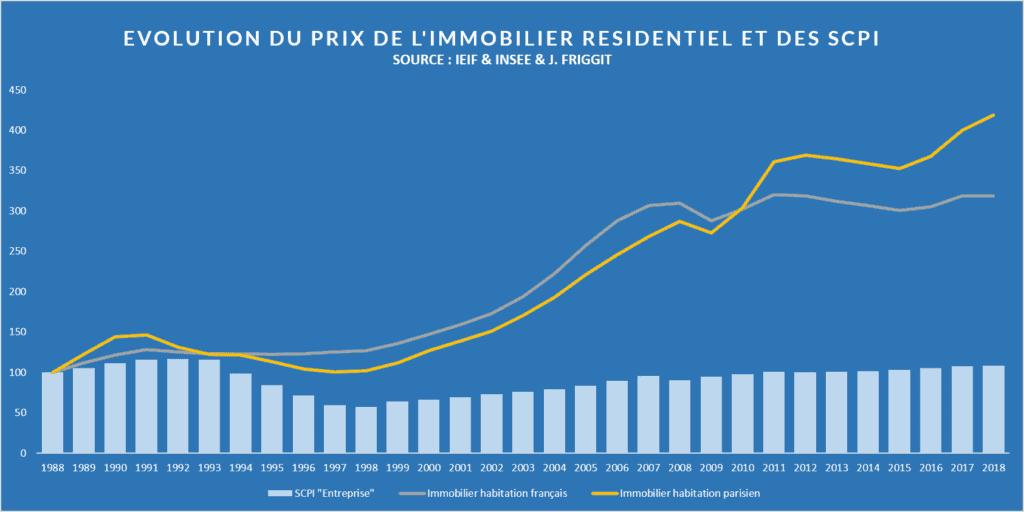 Evolution du prix de l'immobilier et des scpi