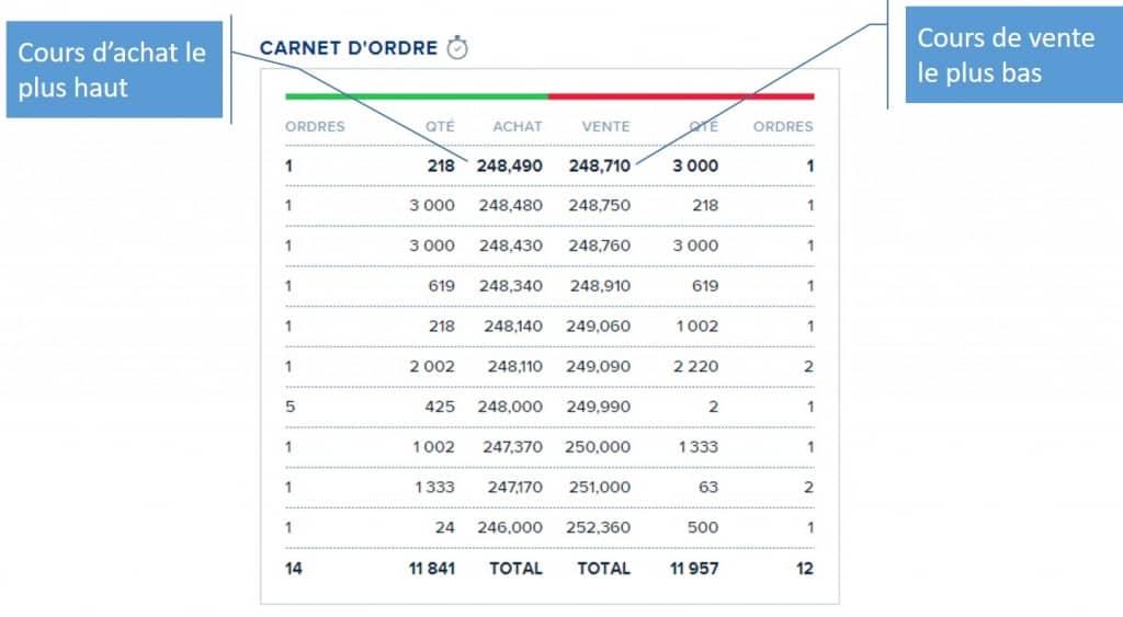 ETF : Carnet d'ordre