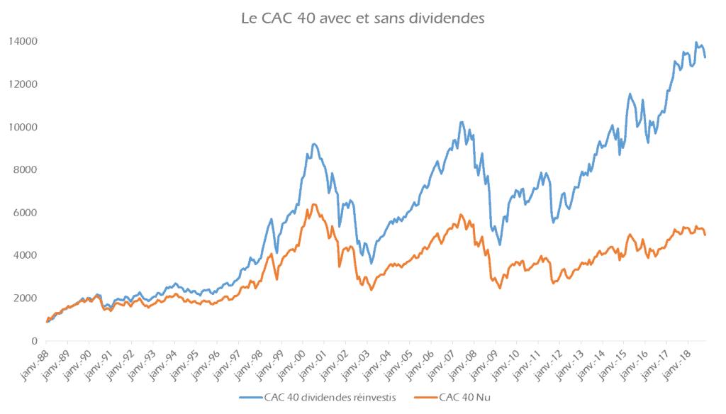 CAC 40 avec et sans dividendes