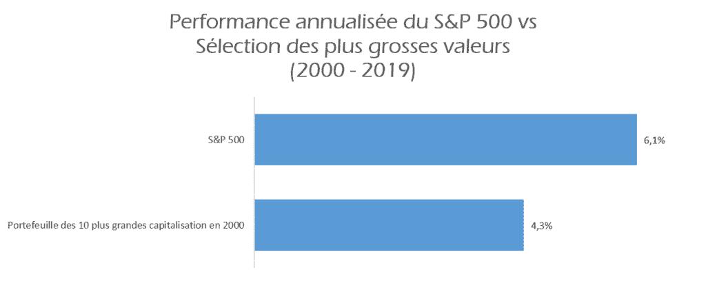 Performance du S&P 500