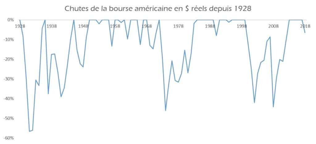 Chutes de la bourse et krachs boursier