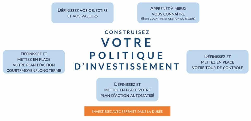 Politique d'Investissement