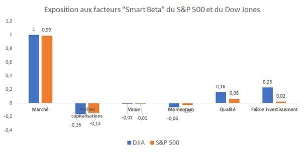 Les facteurs smart beta du Dow Jones