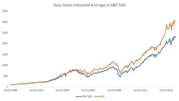 Performance du Dow Jones vs le S&P 500