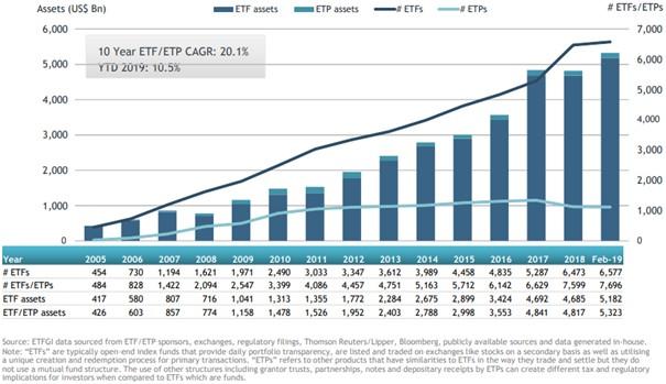 Nombre et encours des ETF dans le monde