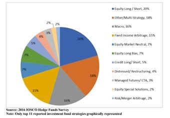 Les stratégies possibles pour un hedge fund (étude IOSCO)