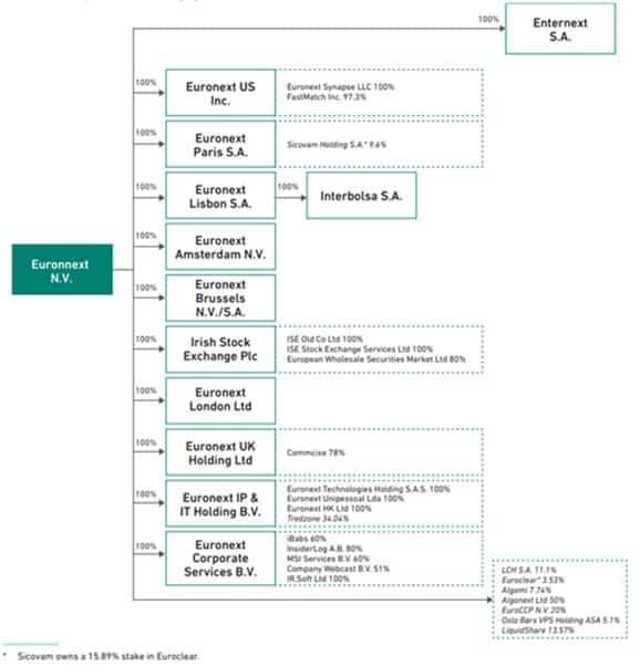 Euronext, le groupe