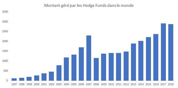 Encours des hedge funds dans le monde