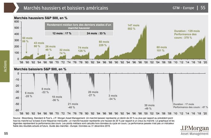 Les hausses et les baisses des actions américaines