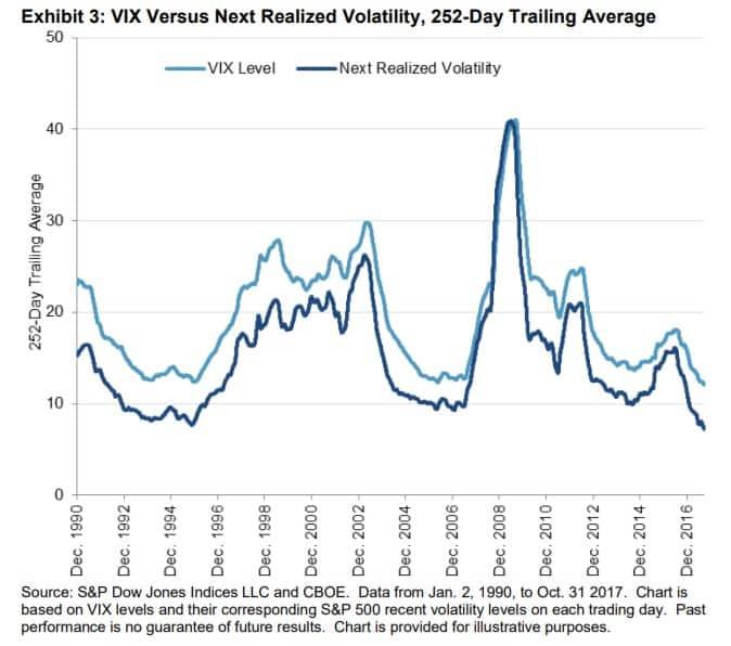 VIX et volatilité historique