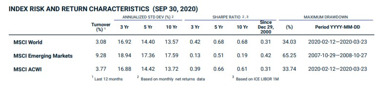 Volatilité indices MSCI