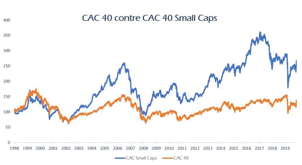 CAC 40 vs CAC 40 Small