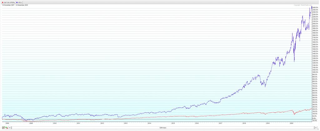 Cours de bourse de MSCI par rapport au S&P 500 !