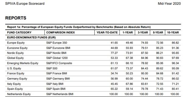 Performance des fonds actifs par rapport aux indices boursiers