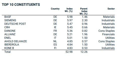 AMUNDI ETF MSCI EMU HIGH DIVIDEND : investissements