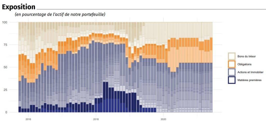 Évolution de l'allocation d'actif du mandat P6 de Yomoni