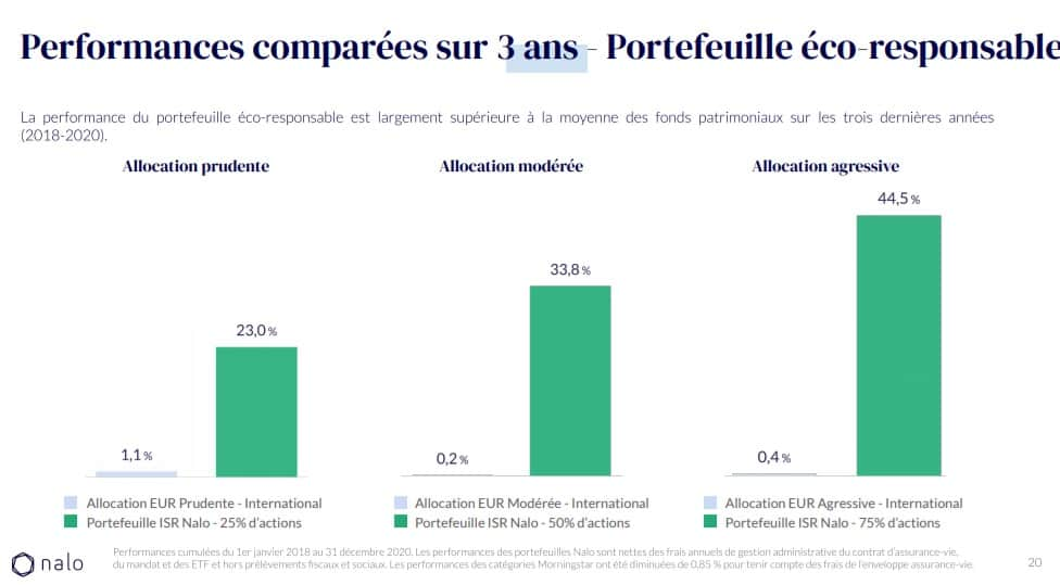 Performance comparée de la gestion ISR de Yomoni