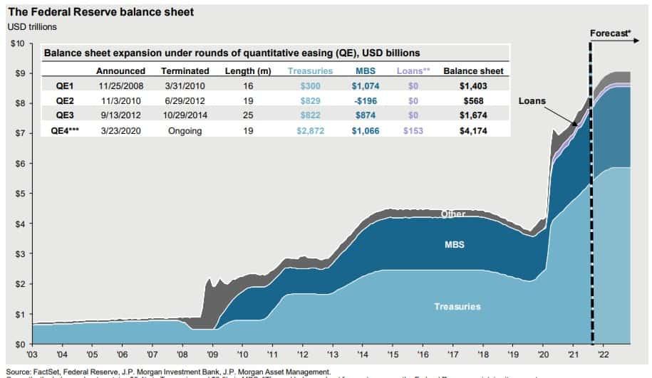 Bilan de la banque centrale américaine